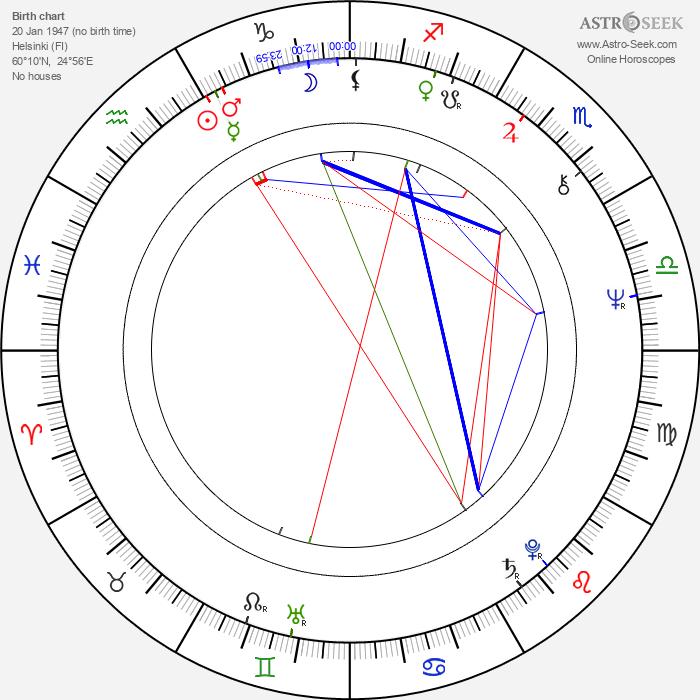 Ilkka-Christian Björklund - Astrology Natal Birth Chart
