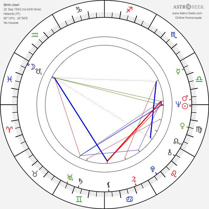 Ilkka Hemming - Astrology Natal Birth Chart