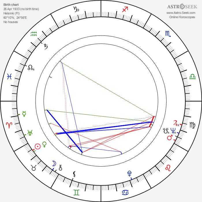 Ilkka Kuusisto - Astrology Natal Birth Chart