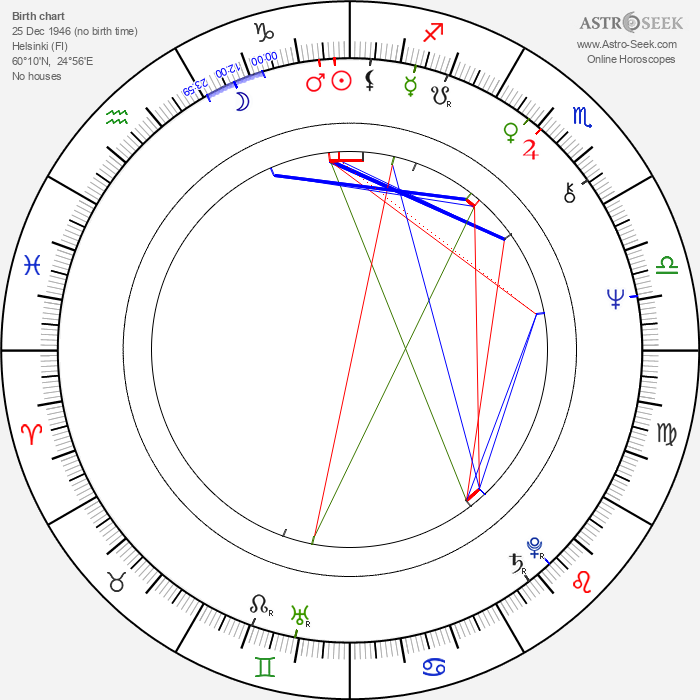 Ilkka Kylävaara - Astrology Natal Birth Chart