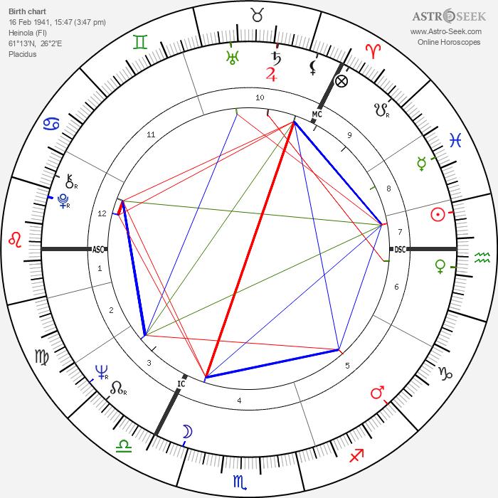 Ilkka Murto - Astrology Natal Birth Chart