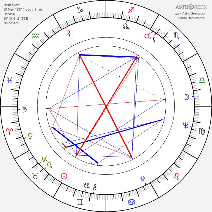 Ilkka Ryömä - Astrology Natal Birth Chart