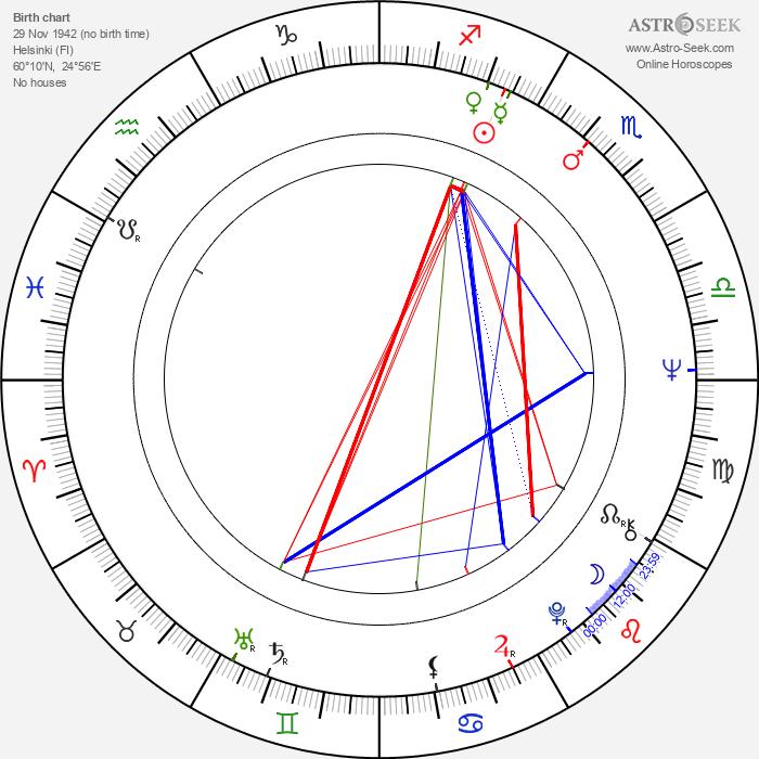 Ilkka Taipale - Astrology Natal Birth Chart