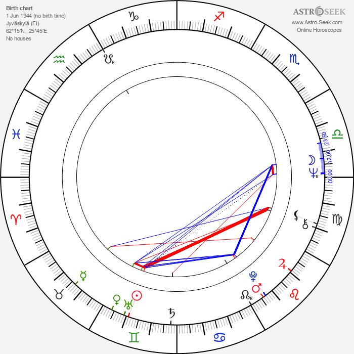 Ilkka Toiviainen - Astrology Natal Birth Chart