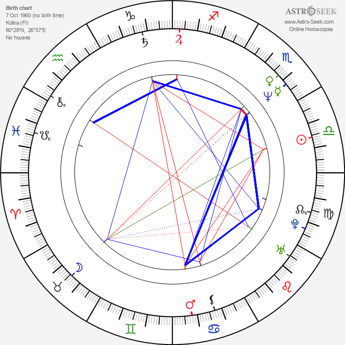 Ilkka Vainio - Astrology Natal Birth Chart