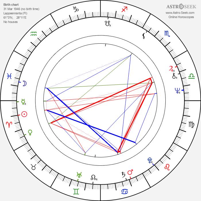 Ilkka Vanne - Astrology Natal Birth Chart
