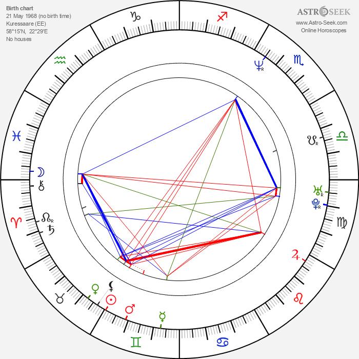 Ilmar Raag - Astrology Natal Birth Chart