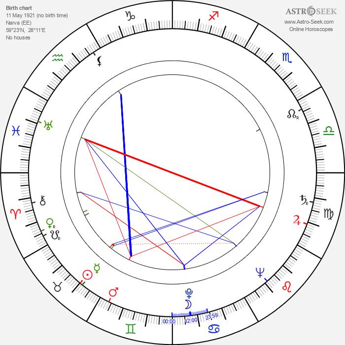 Ilmar Tammur - Astrology Natal Birth Chart