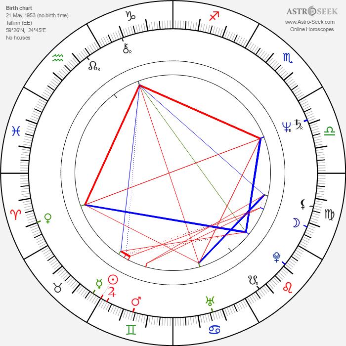 Ilmar Taska - Astrology Natal Birth Chart
