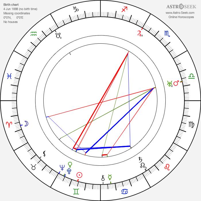 Ilmari Räsänen - Astrology Natal Birth Chart