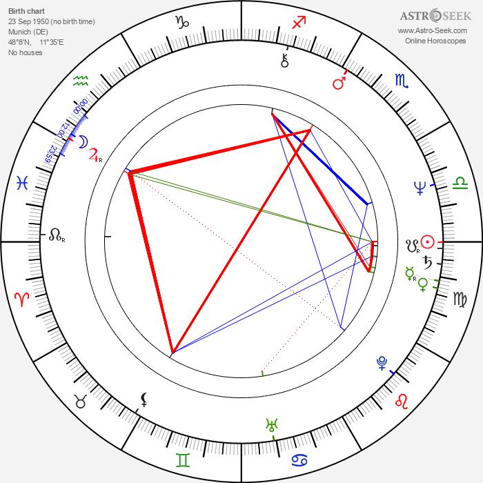 Ilona Grübel - Astrology Natal Birth Chart