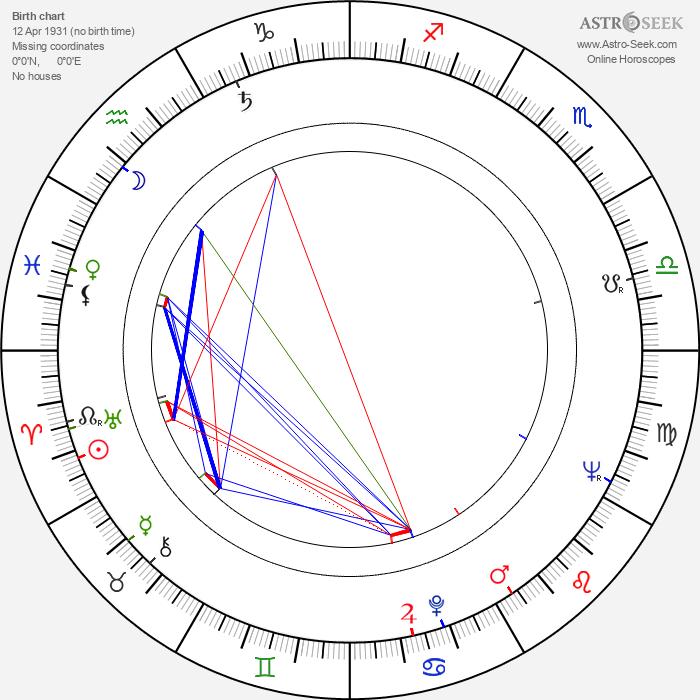 Ilona Gurnik - Astrology Natal Birth Chart