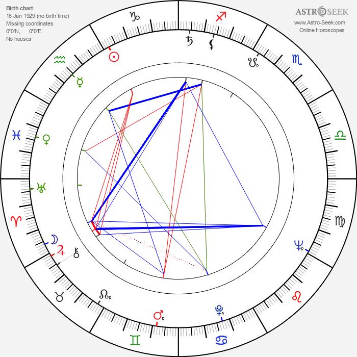 Ilona Györi - Astrology Natal Birth Chart