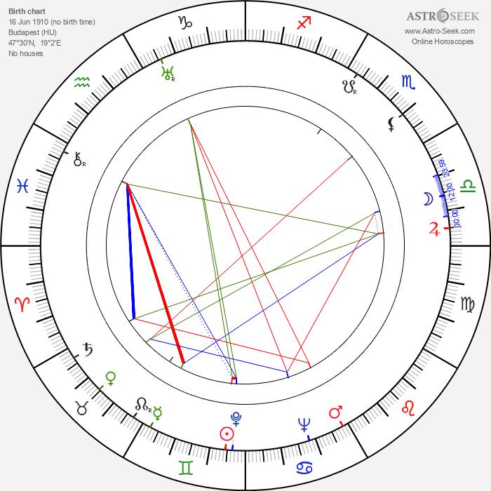 Ilona Massey - Astrology Natal Birth Chart