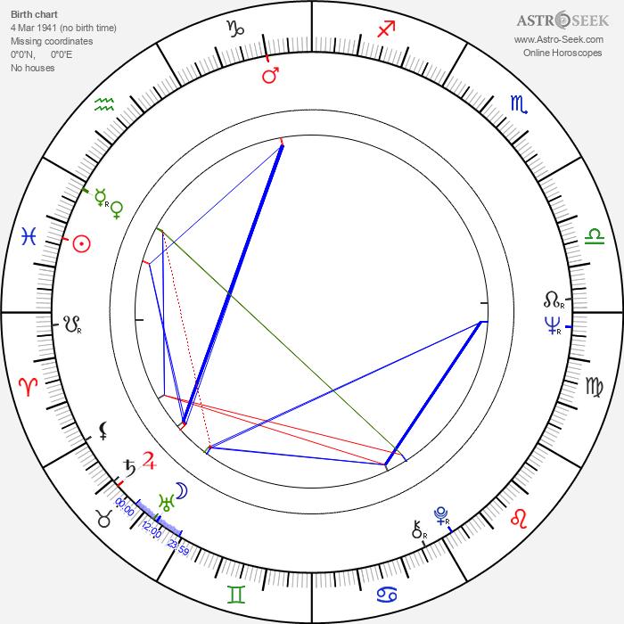 Ilona Medveczky - Astrology Natal Birth Chart