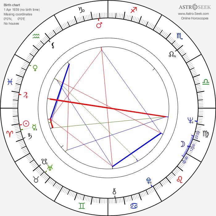 Ilpo Saunio - Astrology Natal Birth Chart