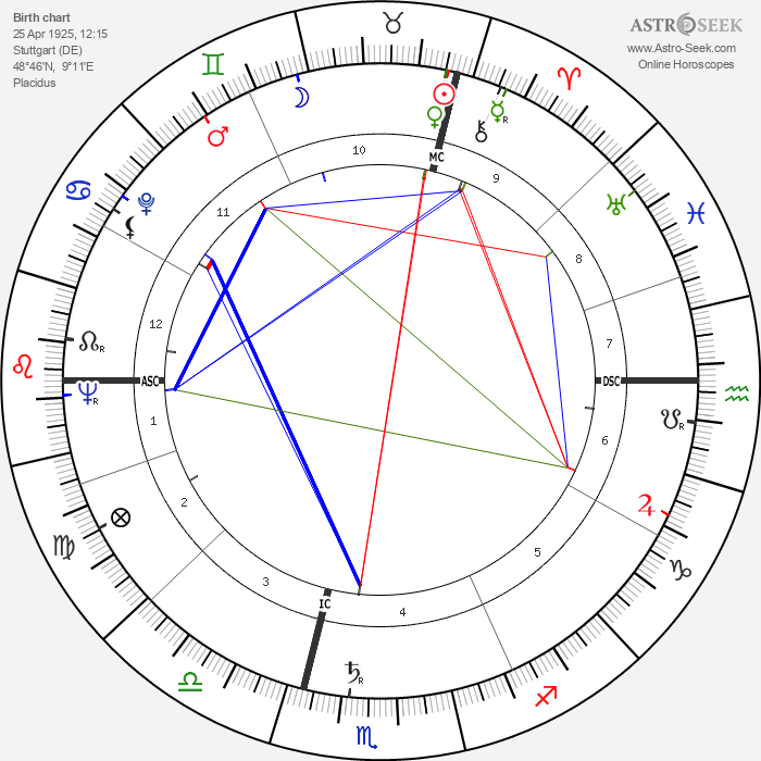 Ilse Künkele-Grahn - Astrology Natal Birth Chart