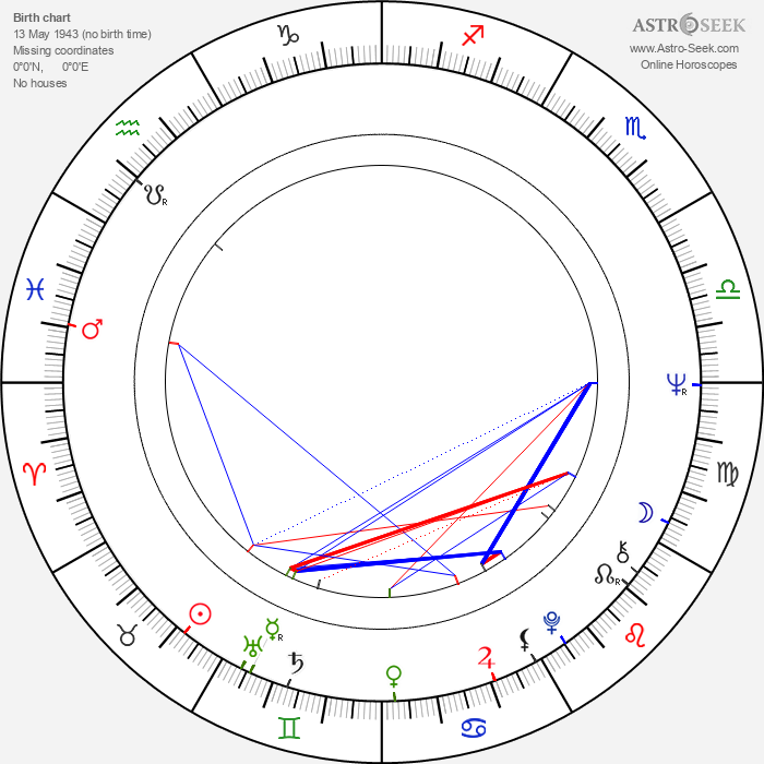 Ilse Rautio - Astrology Natal Birth Chart