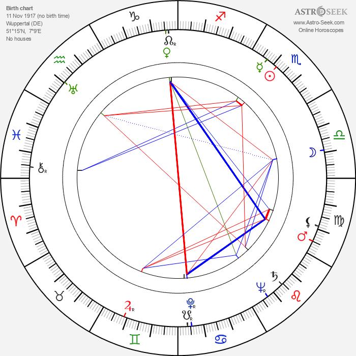 Ilse Steppat - Astrology Natal Birth Chart