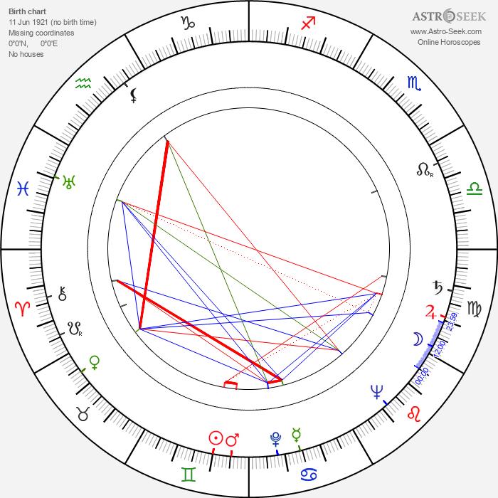 Ilse Werner - Astrology Natal Birth Chart