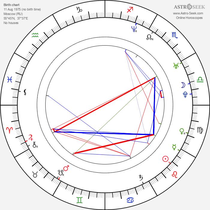 Ilya Khrzhanovskiy - Astrology Natal Birth Chart