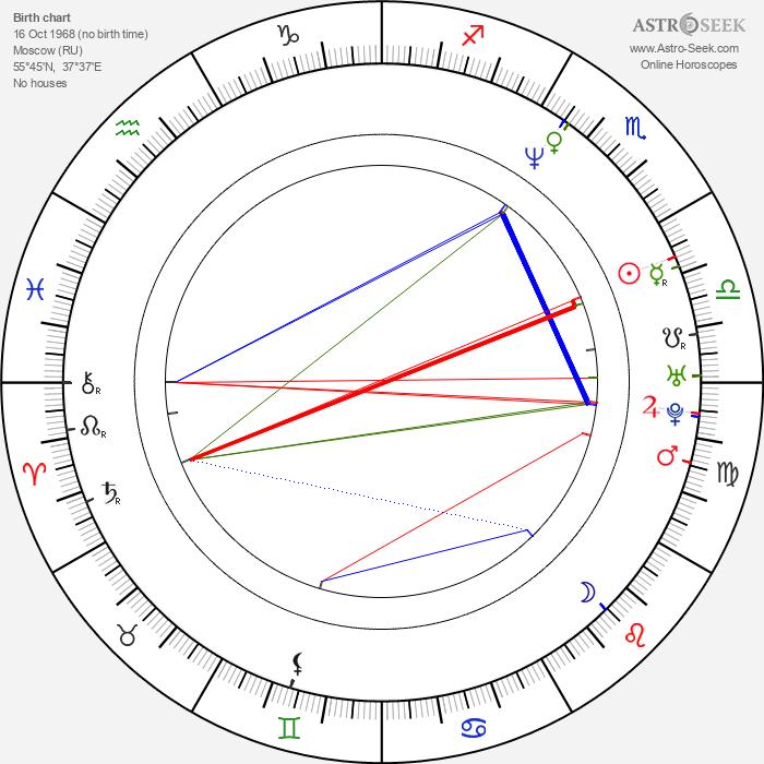 Ilya Lagutenko - Astrology Natal Birth Chart