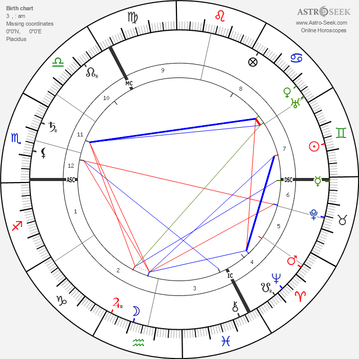 Ilya Lvovich Tolstoy - Astrology Natal Birth Chart