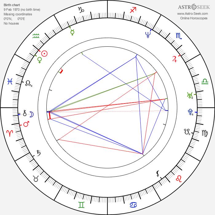 Ilya Maksimov - Astrology Natal Birth Chart