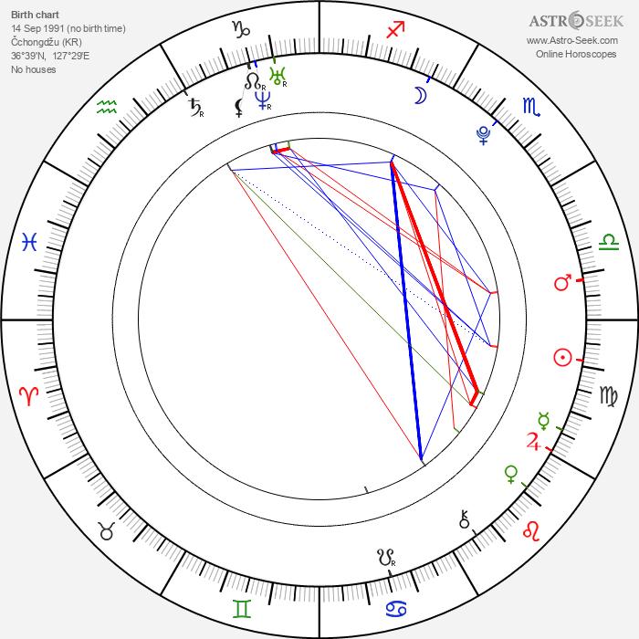 Im Jin Ah - Astrology Natal Birth Chart