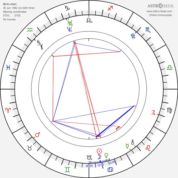 Im Sang Hyun - Astrology Natal Birth Chart