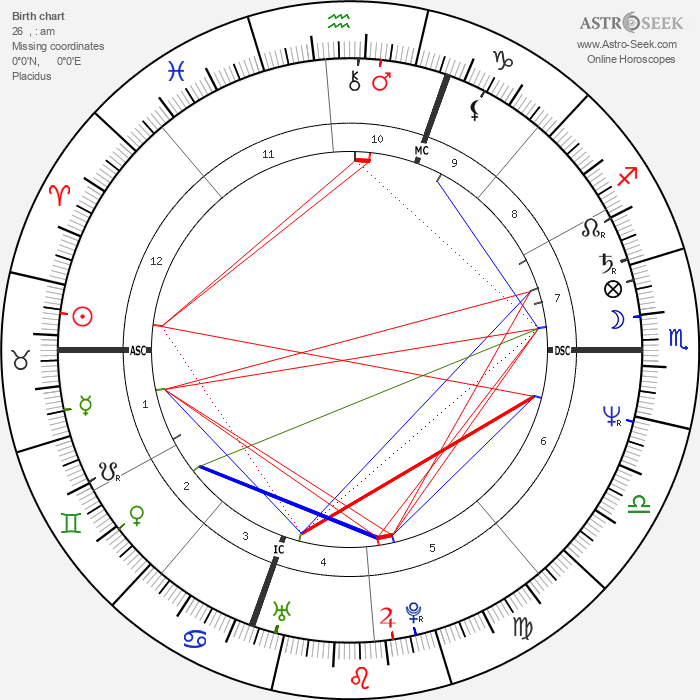 Imanol Arias - Astrology Natal Birth Chart