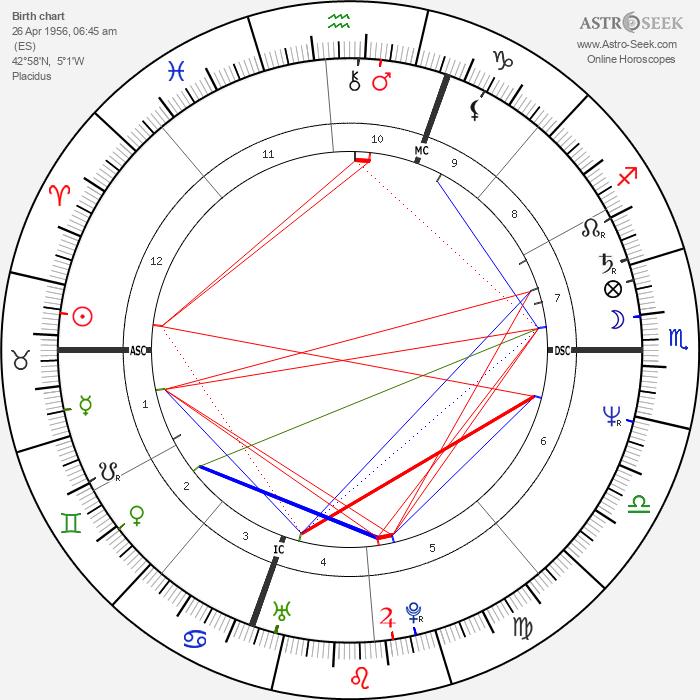 Imanol Arias - Astrology Natal Birth Chart