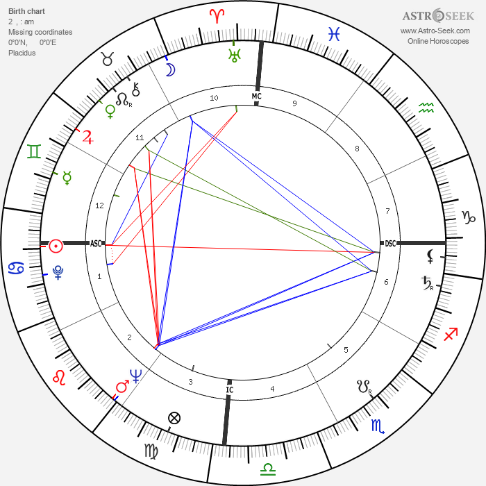 Imelda Marcos - Astrology Natal Birth Chart