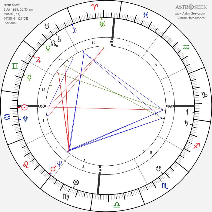 Imelda Marcos - Astrology Natal Birth Chart