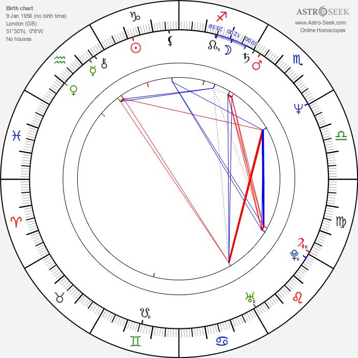 Imelda Staunton - Astrology Natal Birth Chart