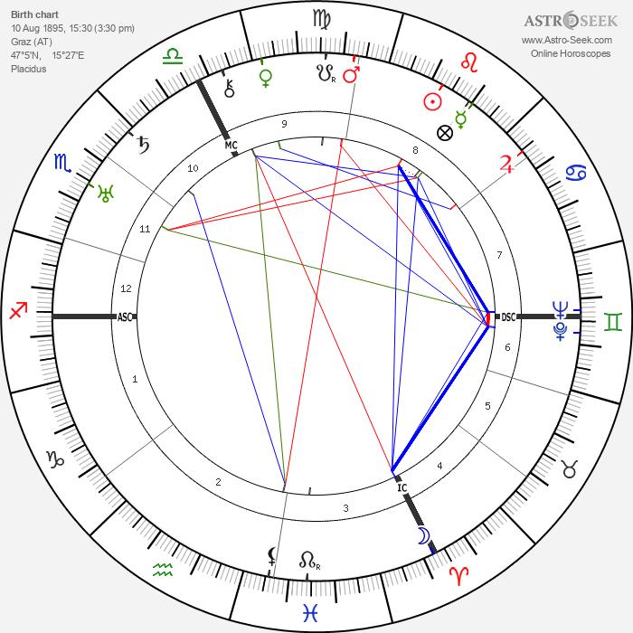 Imma von Bodmershof - Astrology Natal Birth Chart