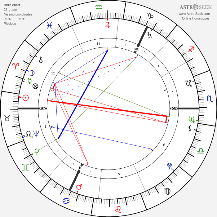Immanuel Kant - Astrology Natal Birth Chart