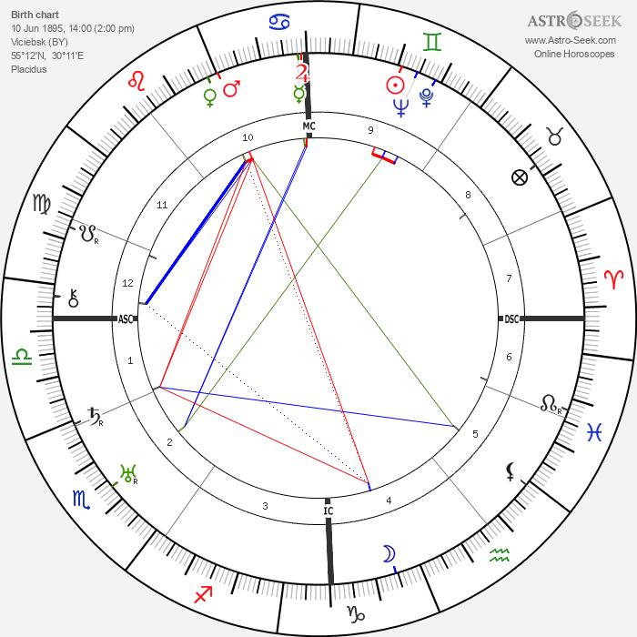 Immanuel Velikovsky - Astrology Natal Birth Chart