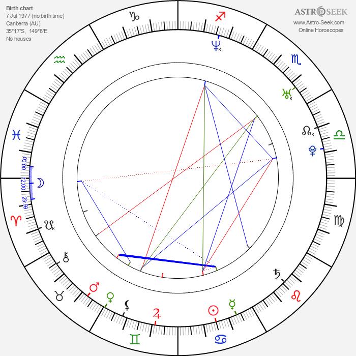 Imogen Bailey - Astrology Natal Birth Chart