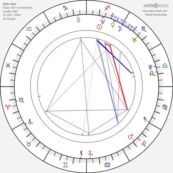 Imogen Heap - Astrology Natal Birth Chart
