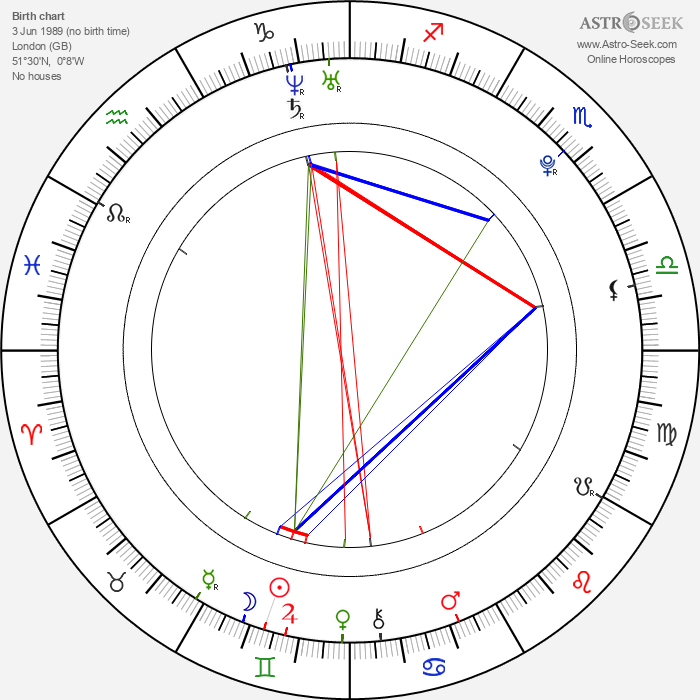 Imogen Poots - Astrology Natal Birth Chart