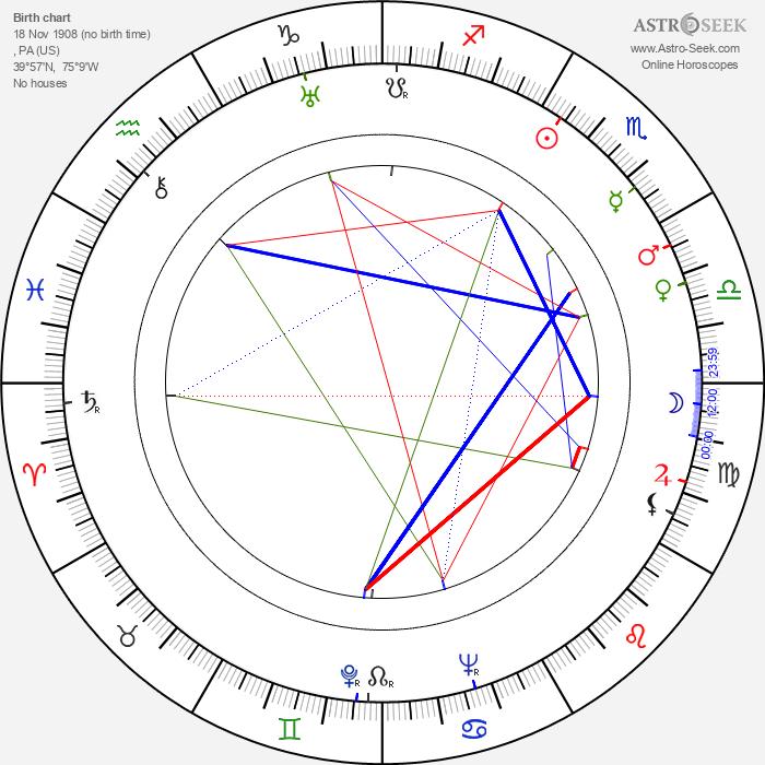 Imogene Coca - Astrology Natal Birth Chart