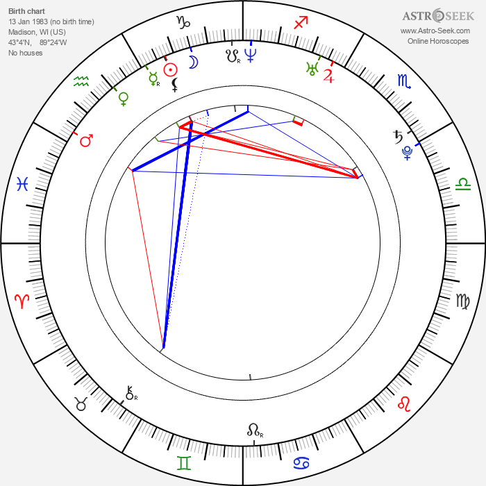 Imran Khan - Astrology Natal Birth Chart