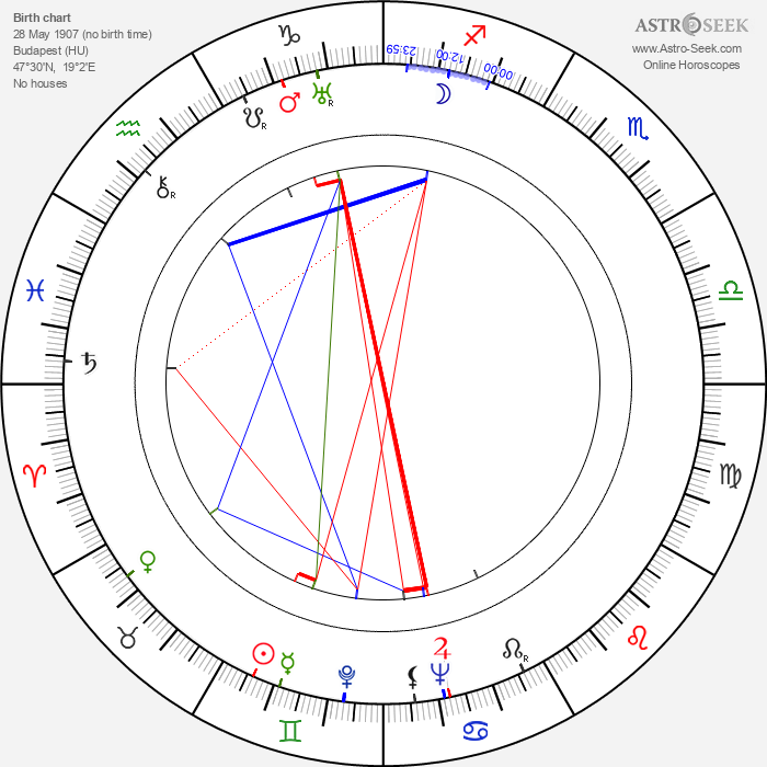 Imre Apáthi - Astrology Natal Birth Chart