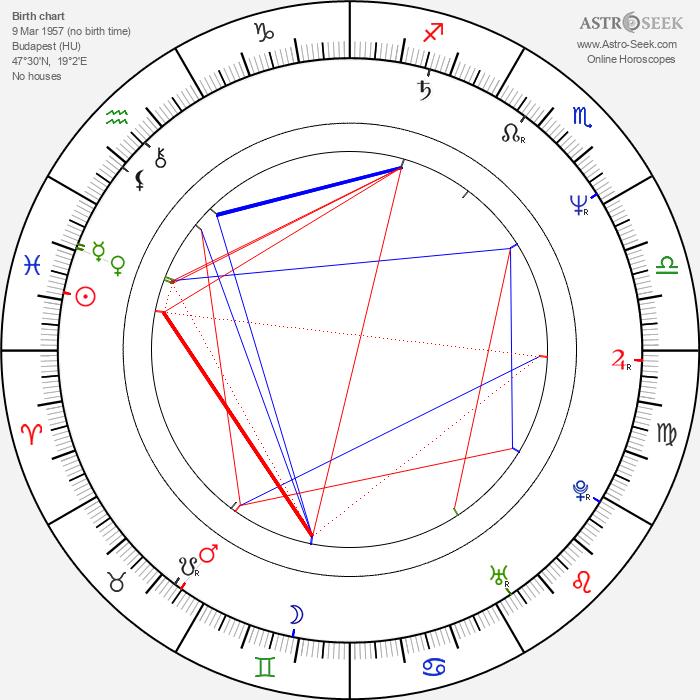 Imre Bajor - Astrology Natal Birth Chart