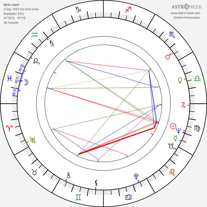 Imre Mécs - Astrology Natal Birth Chart