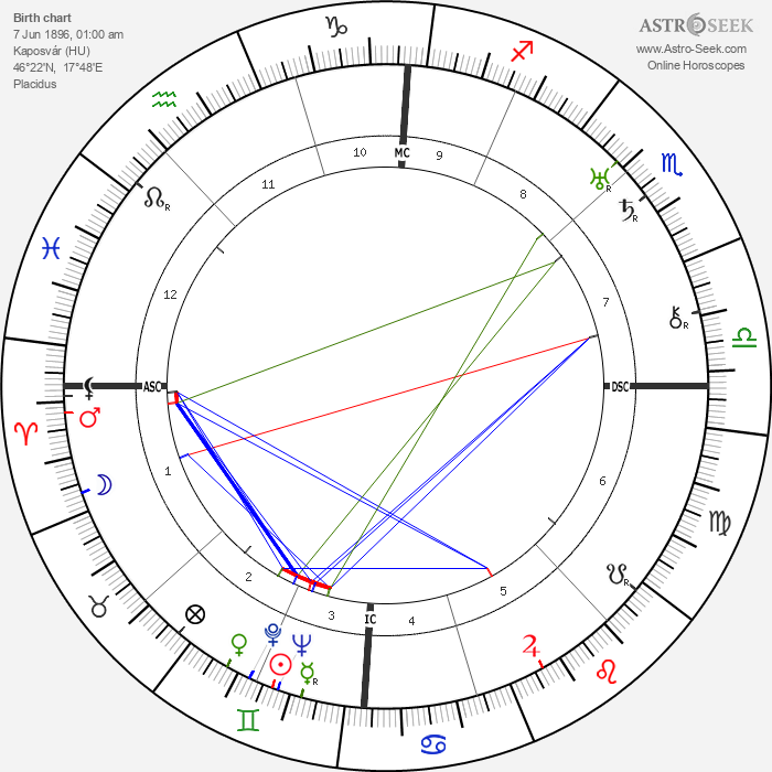 Imre Nagy - Astrology Natal Birth Chart