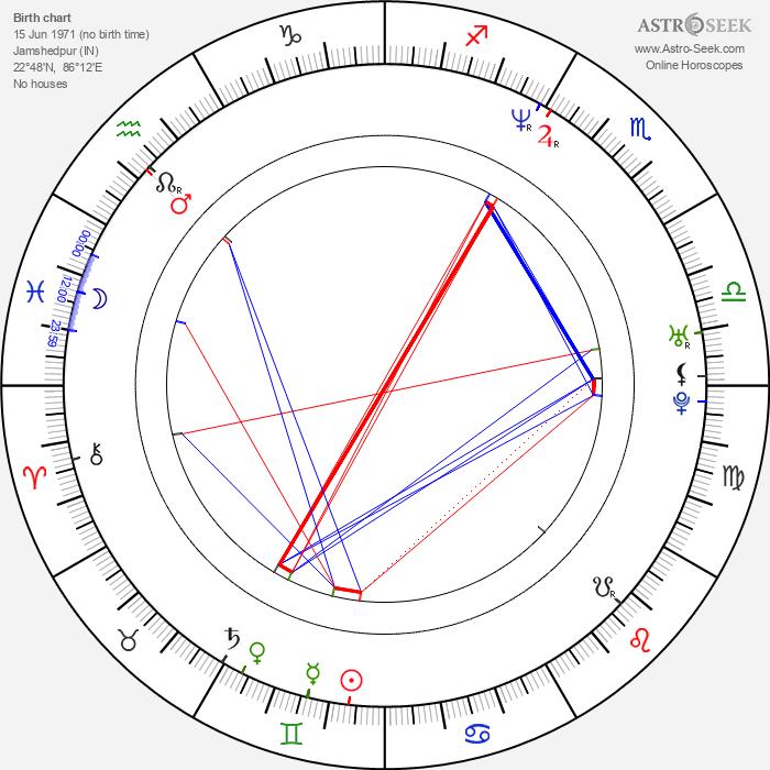 Imtiaz Ali - Astrology Natal Birth Chart