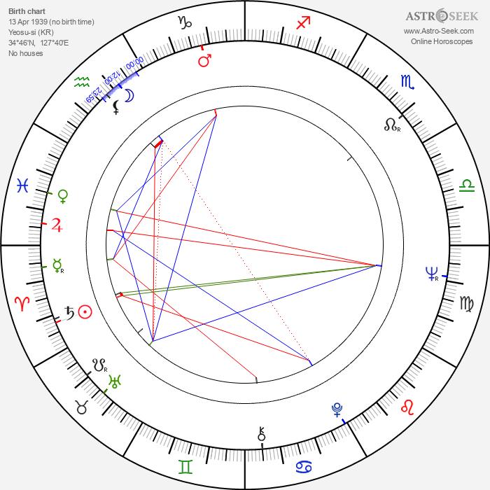 In-mun Kim - Astrology Natal Birth Chart