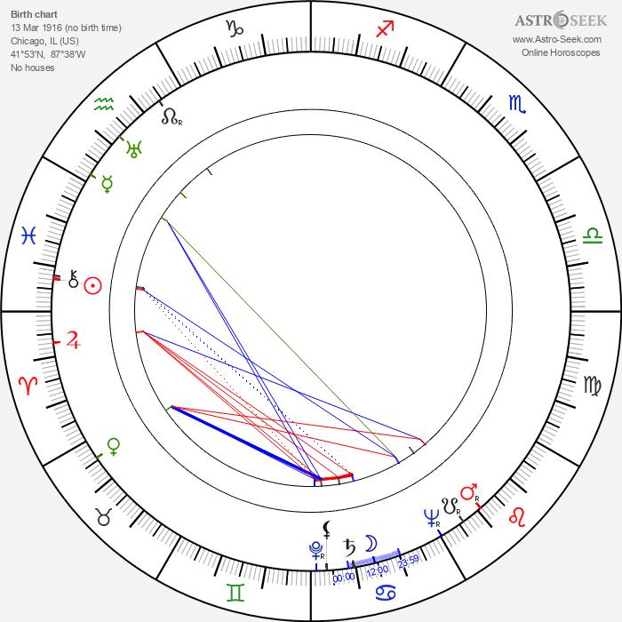 Ina Ray Hutton - Astrology Natal Birth Chart